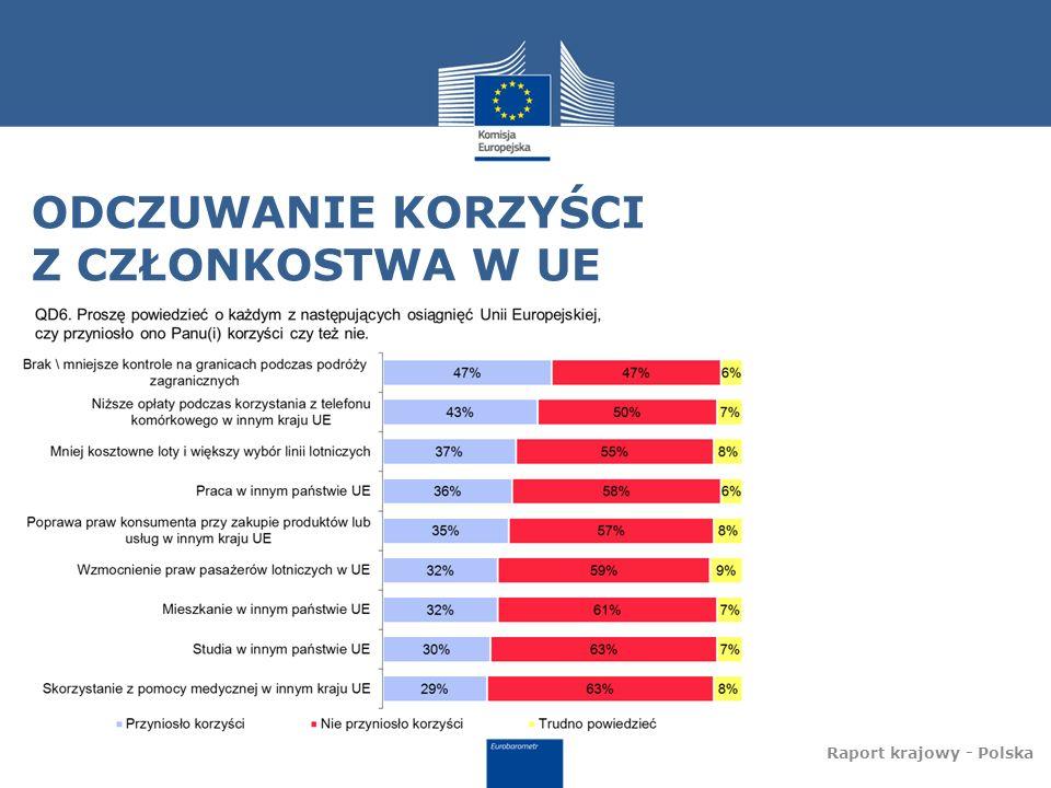 ODCZUWANIE KORZYŚCI Z CZŁONKOSTWA W UE Raport krajowy - Polska