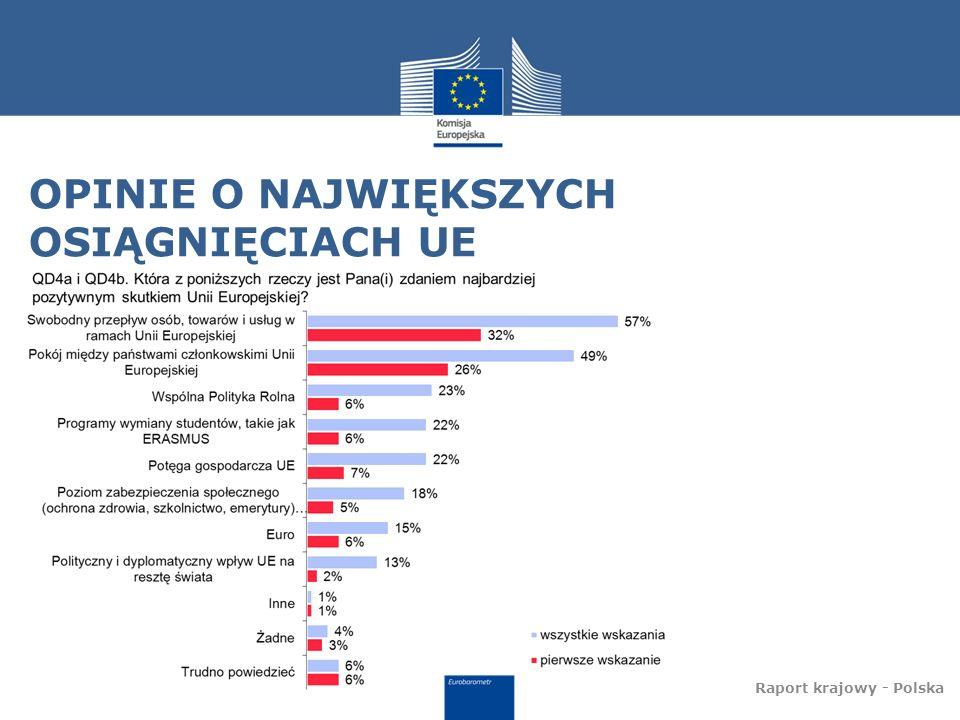 OPINIE O NAJWIĘKSZYCH OSIĄGNIĘCIACH UE Raport krajowy - Polska