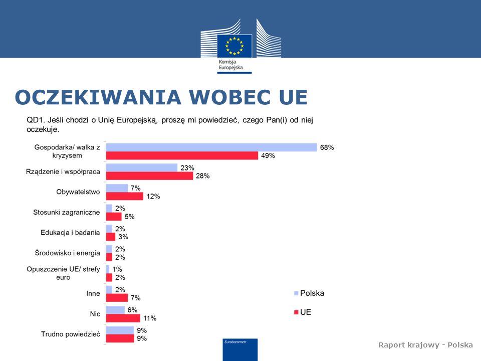 OCZEKIWANIA WOBEC UE Raport krajowy - Polska