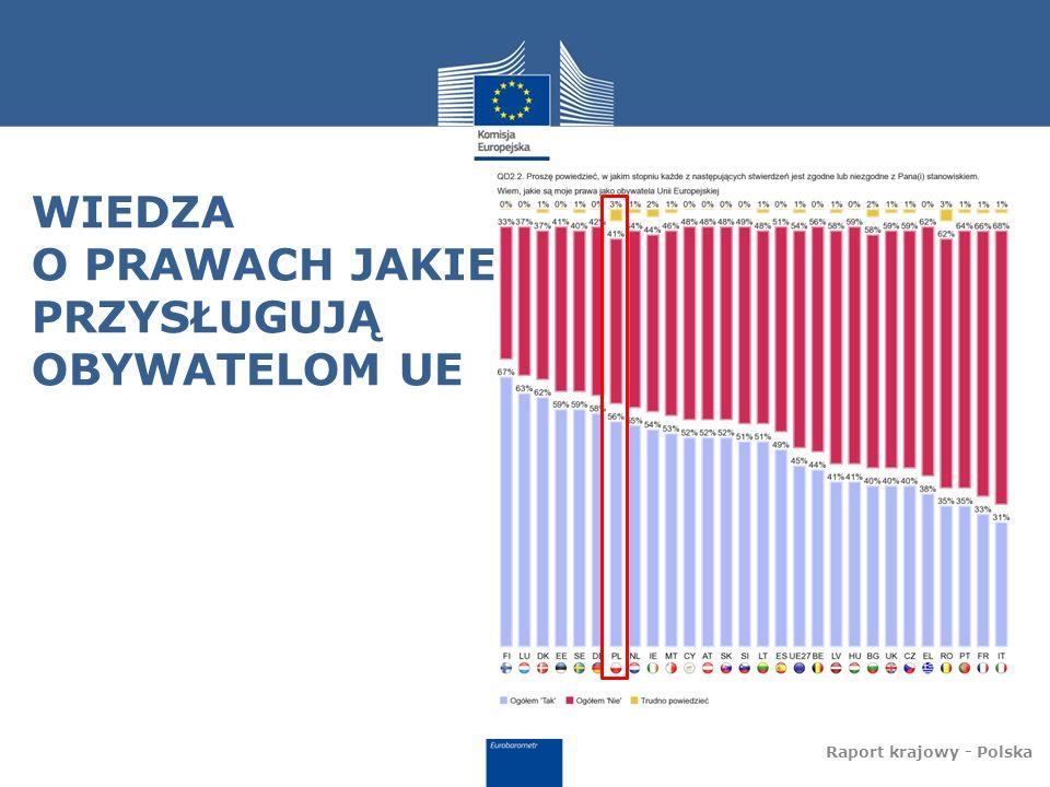 WIEDZA O PRAWACH JAKIE PRZYSŁUGUJĄ OBYWATELOM UE