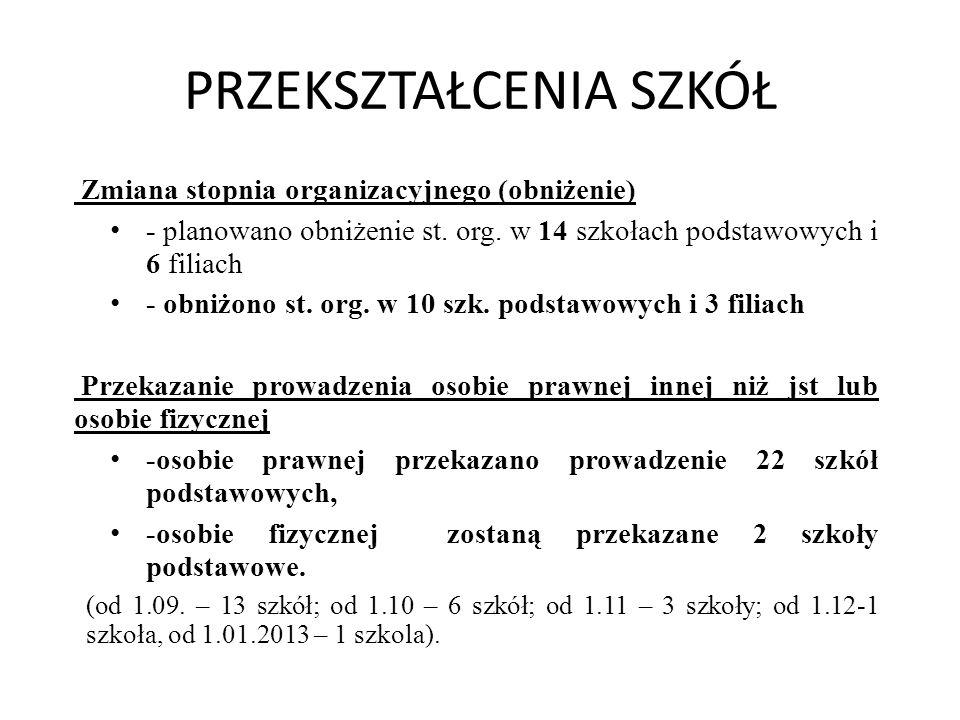 PRZEKSZTAŁCENIA SZKÓŁ Zmiana stopnia organizacyjnego (obniżenie) - planowano obniżenie st. org. w 14 szkołach podstawowych i 6 filiach - obniżono st.