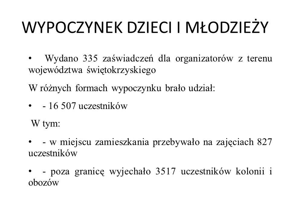 WYPOCZYNEK DZIECI I MŁODZIEŻY Wydano 335 zaświadczeń dla organizatorów z terenu województwa świętokrzyskiego W różnych formach wypoczynku brało udział