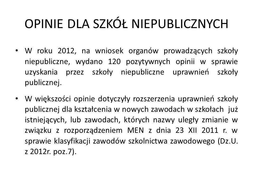 OPINIE DLA SZKÓŁ NIEPUBLICZNYCH W roku 2012, na wniosek organów prowadzących szkoły niepubliczne, wydano 120 pozytywnych opinii w sprawie uzyskania pr