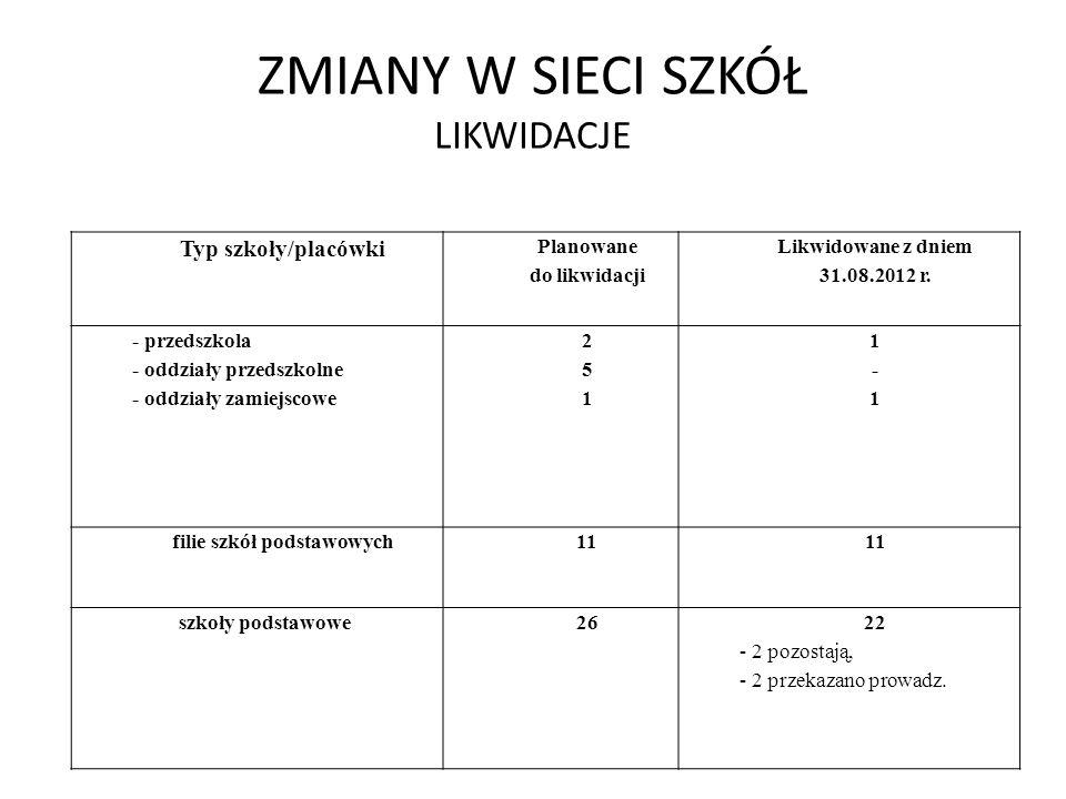 ZMIANY W SIECI SZKÓŁ LIKWIDACJE Typ szkoły/placówki Planowane do likwidacji Likwidowane z dniem 31.08.2012 r. - przedszkola - oddziały przedszkolne -