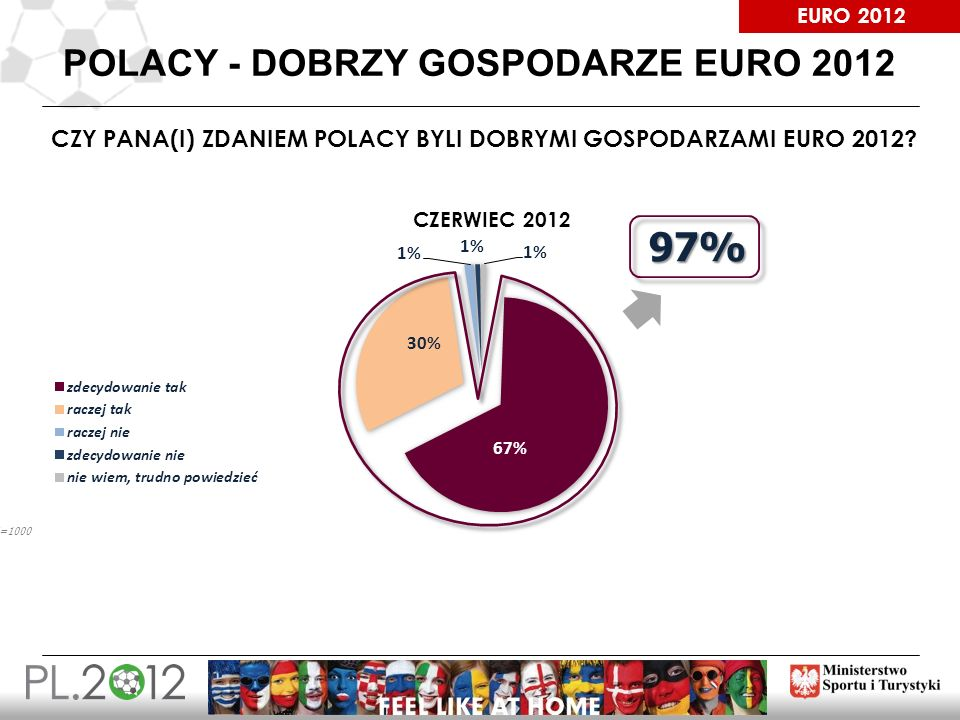 EURO 2012 POLACY - DOBRZY GOSPODARZE EURO 2012 CZY PANA(I) ZDANIEM POLACY BYLI DOBRYMI GOSPODARZAMI EURO 2012? 97% CZERWIEC 2012