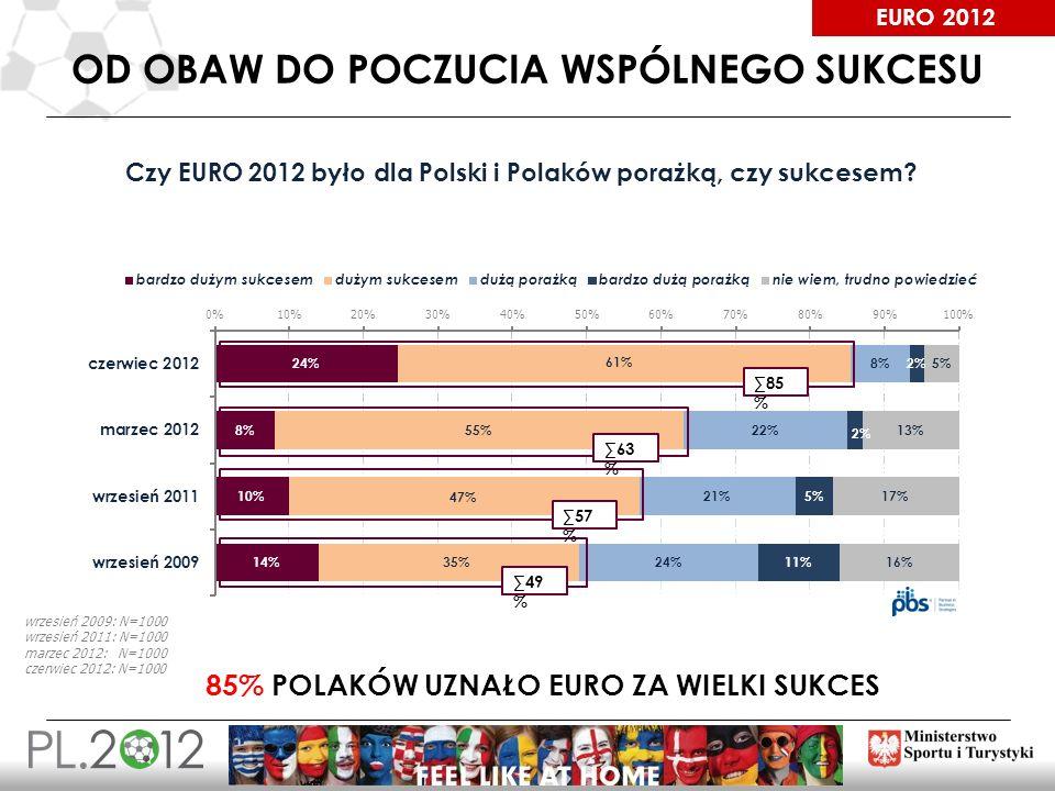 EURO 2012 OD OBAW DO POCZUCIA WSPÓLNEGO SUKCESU Czy EURO 2012 było dla Polski i Polaków porażką, czy sukcesem? 85 % 63 % 57 % 49 % 85% POLAKÓW UZNAŁO