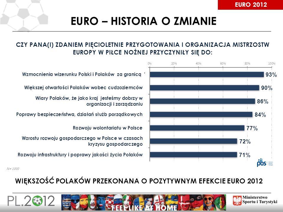 EURO 2012 EURO – HISTORIA O ZMIANIE CZY PANA(I) ZDANIEM PIĘCIOLETNIE PRZYGOTOWANIA I ORGANIZACJA MISTRZOSTW EUROPY W PIŁCE NOŻNEJ PRZYCZYNIŁY SIĘ DO: