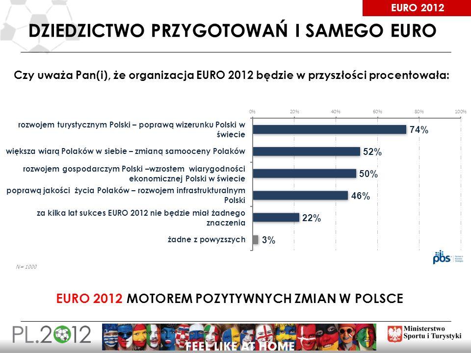 EURO 2012 DZIEDZICTWO PRZYGOTOWAŃ I SAMEGO EURO 17 Czy uważa Pan(i), że organizacja EURO 2012 będzie w przyszłości procentowała: EURO 2012 MOTOREM POZ