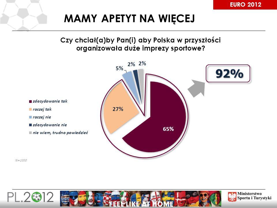 EURO 2012 MAMY APETYT NA WIĘCEJ 18 Czy chciał(a)by Pan(i) aby Polska w przyszłości organizowała duże imprezy sportowe? 92%
