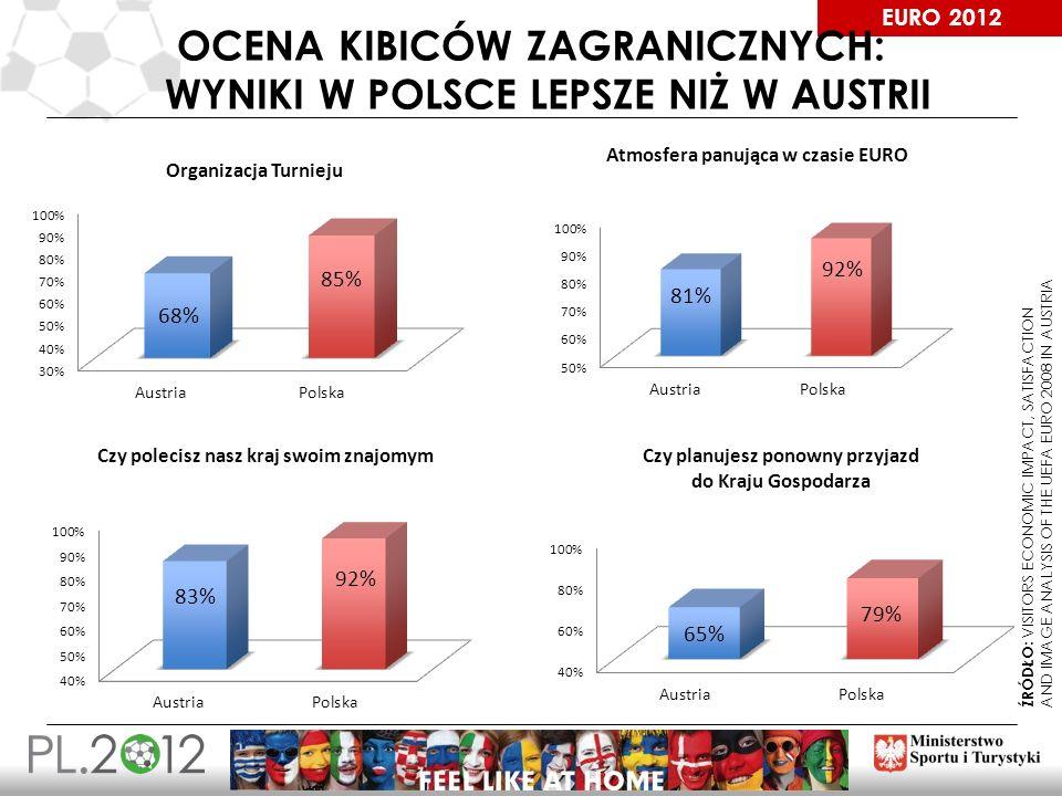 EURO 2012 OCENA KIBICÓW ZAGRANICZNYCH: WYNIKI W POLSCE LEPSZE NIŻ W AUSTRII ŹRÓDŁO: VISITORS ECONOMIC IMPACT, SATISFACTION AND IMAGE ANALYSIS OF THE U