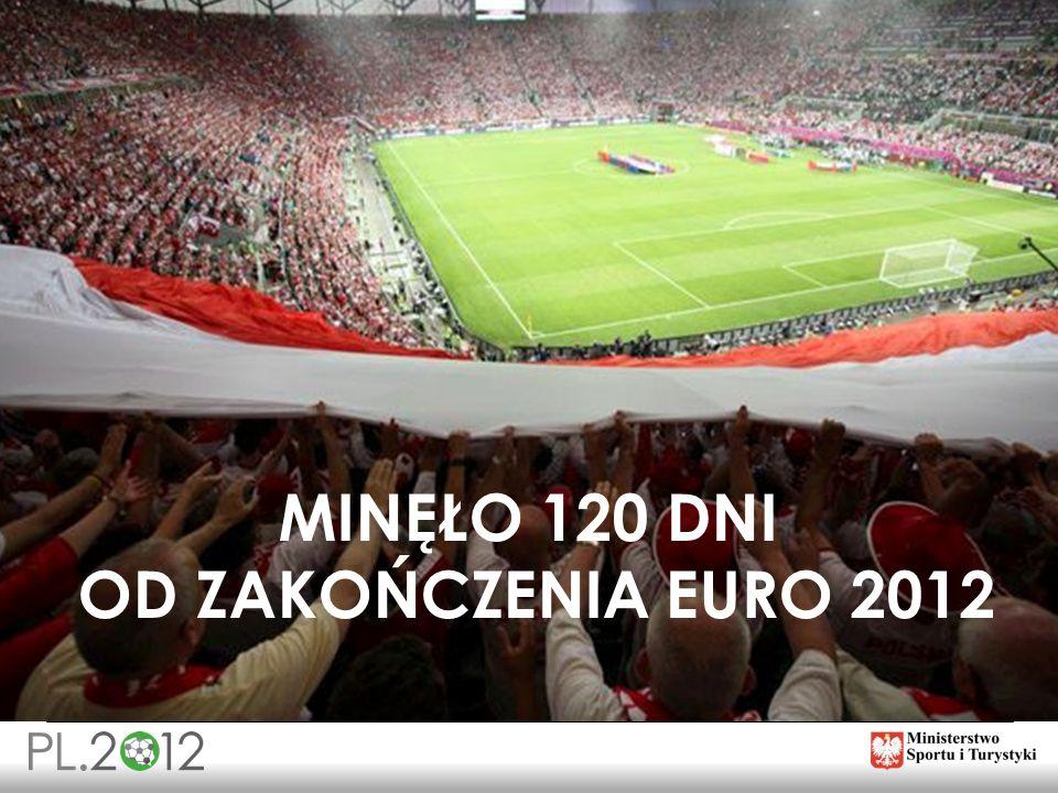 MINĘŁO 120 DNI OD ZAKOŃCZENIA EURO 2012