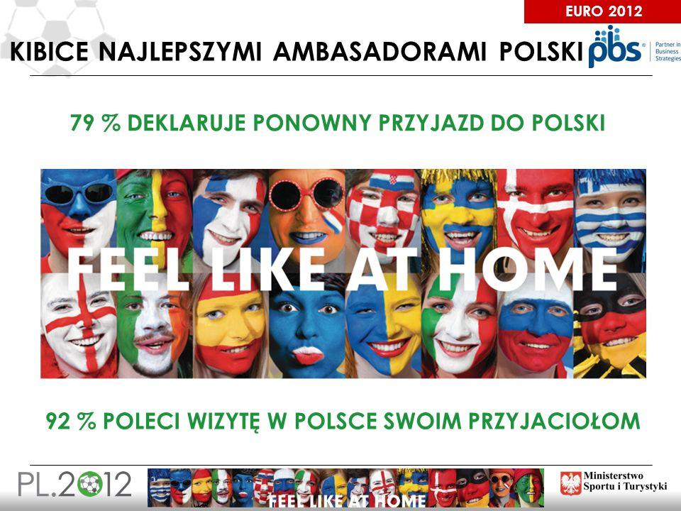 EURO 2012 KIBICE NAJLEPSZYMI AMBASADORAMI POLSKI 79 % DEKLARUJE PONOWNY PRZYJAZD DO POLSKI 92 % POLECI WIZYTĘ W POLSCE SWOIM PRZYJACIOŁOM