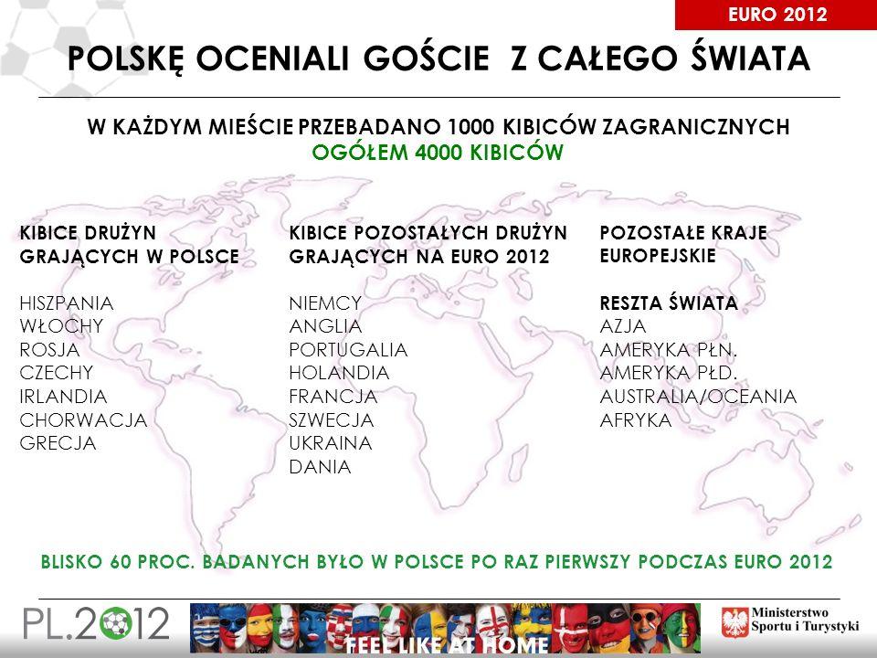EURO 2012 POLSKĘ OCENIALI GOŚCIE Z CAŁEGO ŚWIATA BLISKO 60 PROC. BADANYCH BYŁO W POLSCE PO RAZ PIERWSZY PODCZAS EURO 2012 W KAŻDYM MIEŚCIE PRZEBADANO