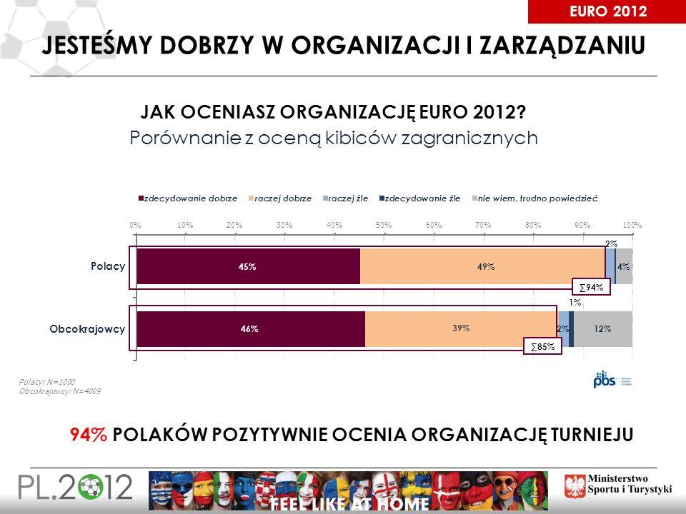 EURO 2012 JESTEŚMY DOBRZY W ORGANIZACJI I ZARZĄDZANIU 94% 85% JAK OCENIASZ ORGANIZACJĘ EURO 2012? Porównanie z oceną kibiców zagranicznych 94% POLAKÓW