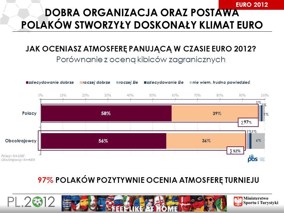 EURO 2012 DOBRA ORGANIZACJA ORAZ POSTAWA POLAKÓW STWORZYŁY DOSKONAŁY KLIMAT EURO 97 % JAK OCENIASZ ATMOSFERĘ PANUJĄCĄ W CZASIE EURO 2012? Porównanie z