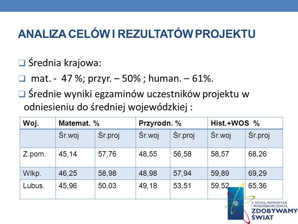 ANALIZA CELÓW I REZULTATÓW PROJEKTU Średnia krajowa: mat. - 47 %; przyr. – 50% ; human. – 61%. Średnie wyniki egzaminów uczestników projektu w odniesi