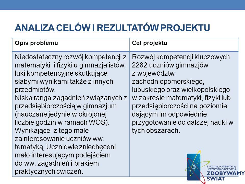 ANALIZA CELÓW I REZULTATÓW PROJEKTU Planowane rezultatyOsiągnięte rezultaty udostępnienie Portalowego Zasobu Kompetencji zawierającego 120 tematów projektowych i 120 e- learningowych materiałów edukacyjnych; Udostępniono na portalu 125 tematów projektowych i 120 materiałów e- learningowych.