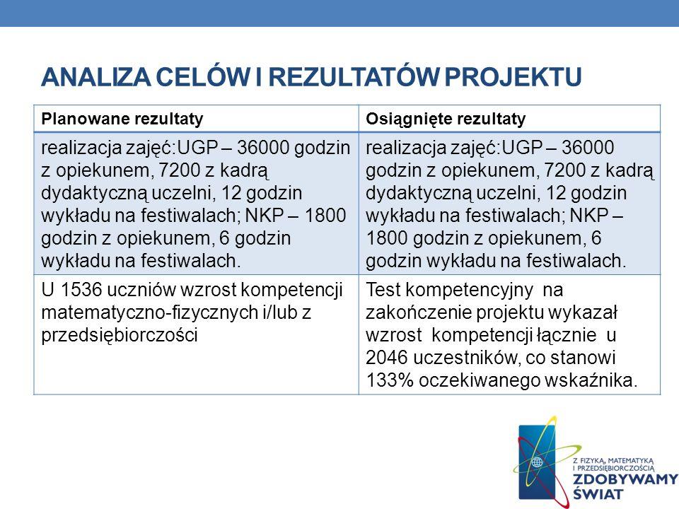 ANALIZA CELÓW I REZULTATÓW PROJEKTU Opis problemuCel projektu Słabe wyniki egzaminów gimnazjalnych.