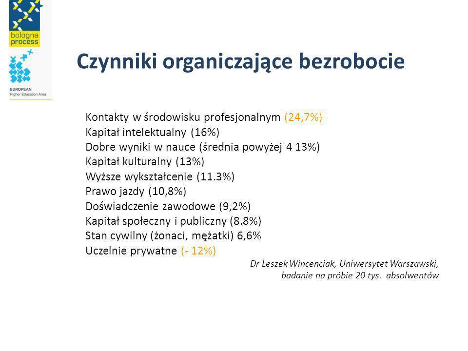 Czynniki organiczające bezrobocie Kontakty w środowisku profesjonalnym (24,7%) Kapitał intelektualny (16%) Dobre wyniki w nauce (średnia powyżej 4 13%) Kapitał kulturalny (13%) Wyższe wykształcenie (11.3%) Prawo jazdy (10,8%) Doświadczenie zawodowe (9,2%) Kapitał społeczny i publiczny (8.8%) Stan cywilny (żonaci, mężatki) 6,6% Uczelnie prywatne (- 12%) Dr Leszek Wincenciak, Uniwersytet Warszawski, badanie na próbie 20 tys.