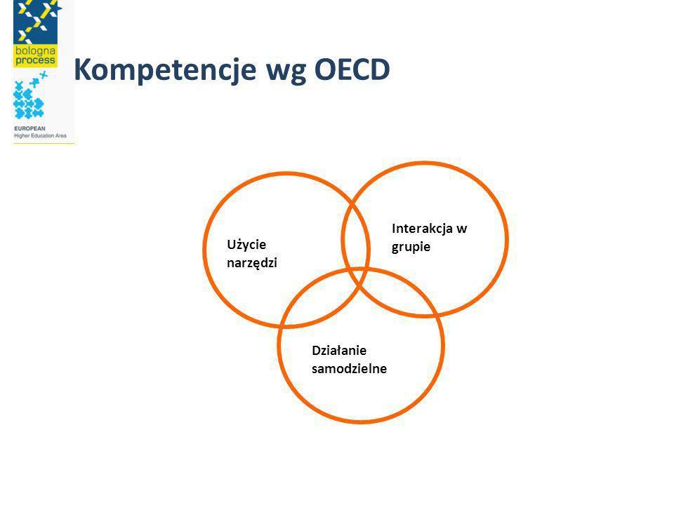 Kompetencje wg OECD Użycie narzędzi Interakcja w grupie Działanie samodzielne