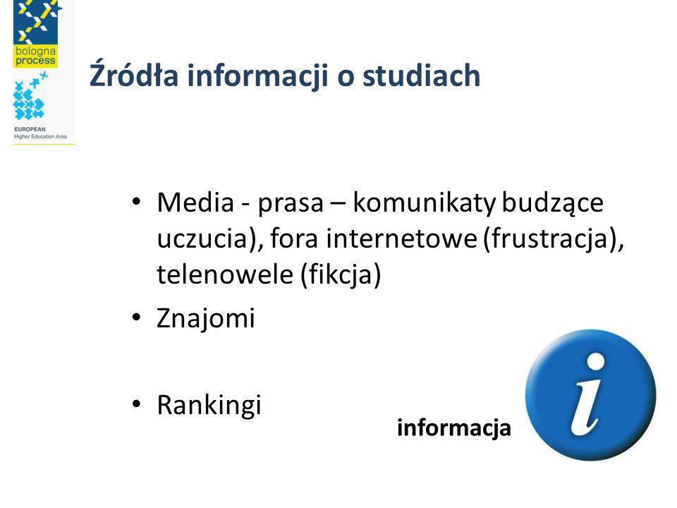 Źródła informacji o studiach Media - prasa – komunikaty budzące uczucia), fora internetowe (frustracja), telenowele (fikcja) Znajomi Rankingi informacja