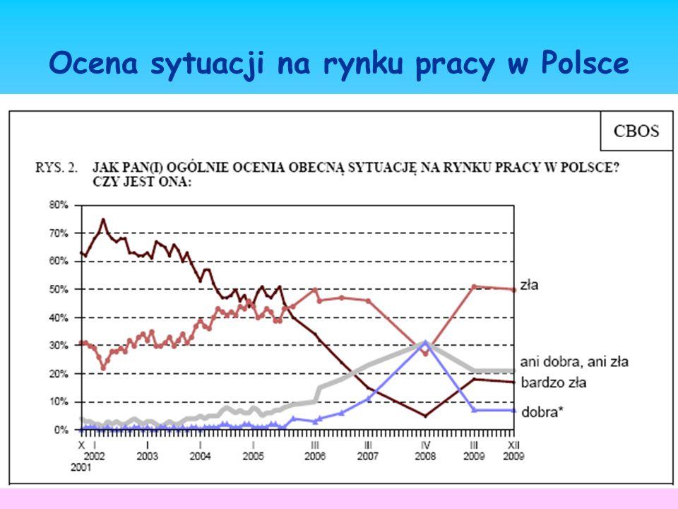 Ocena sytuacji na rynku pracy w Polsce
