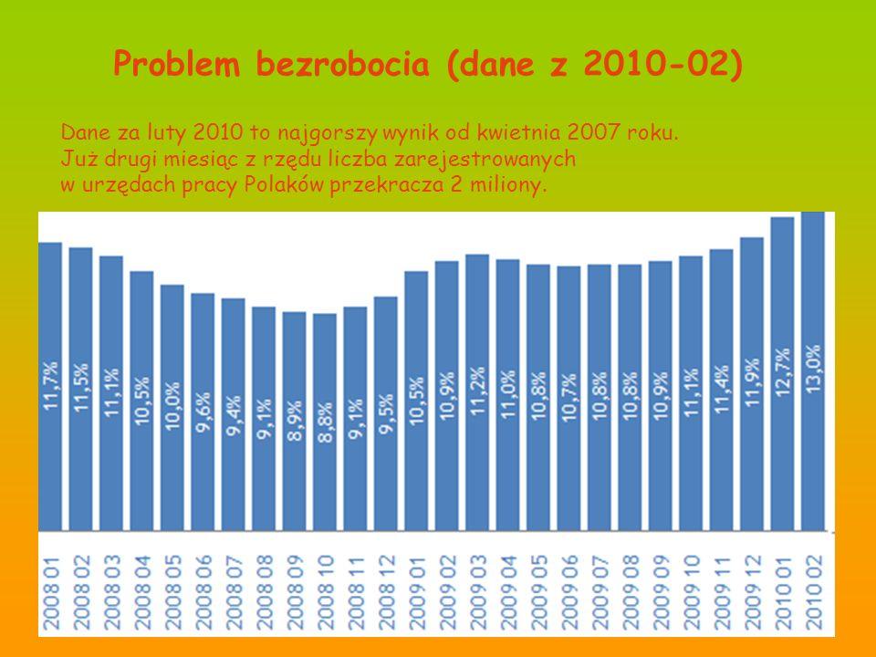 Problem bezrobocia (dane z 2010-02) Dane za luty 2010 to najgorszy wynik od kwietnia 2007 roku. Już drugi miesiąc z rzędu liczba zarejestrowanych w ur