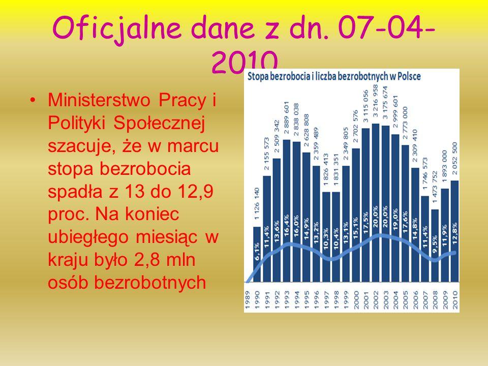 Oficjalne dane z dn. 07-04- 2010 Ministerstwo Pracy i Polityki Społecznej szacuje, że w marcu stopa bezrobocia spadła z 13 do 12,9 proc. Na koniec ubi