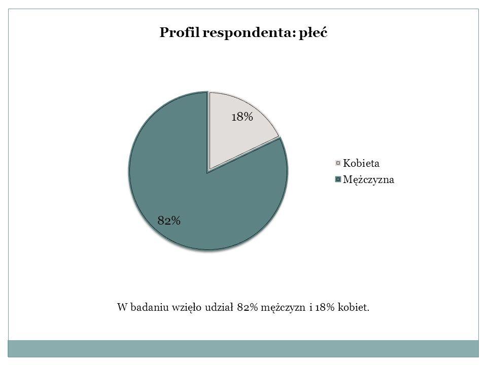 Profil respondenta: płeć W badaniu wzięło udział 82% mężczyzn i 18% kobiet.
