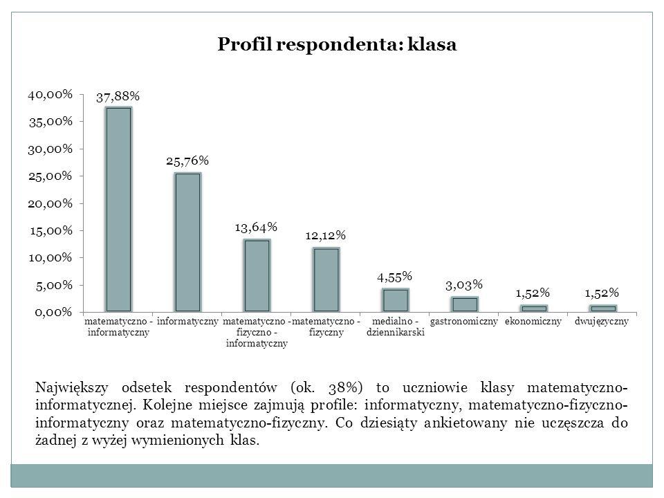 Profil respondenta: klasa Największy odsetek respondentów (ok. 38%) to uczniowie klasy matematyczno- informatycznej. Kolejne miejsce zajmują profile: