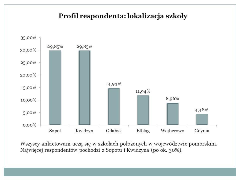 Profil respondenta: lokalizacja szkoły Wszyscy ankietowani uczą się w szkołach położonych w województwie pomorskim. Najwięcej respondentów pochodzi z