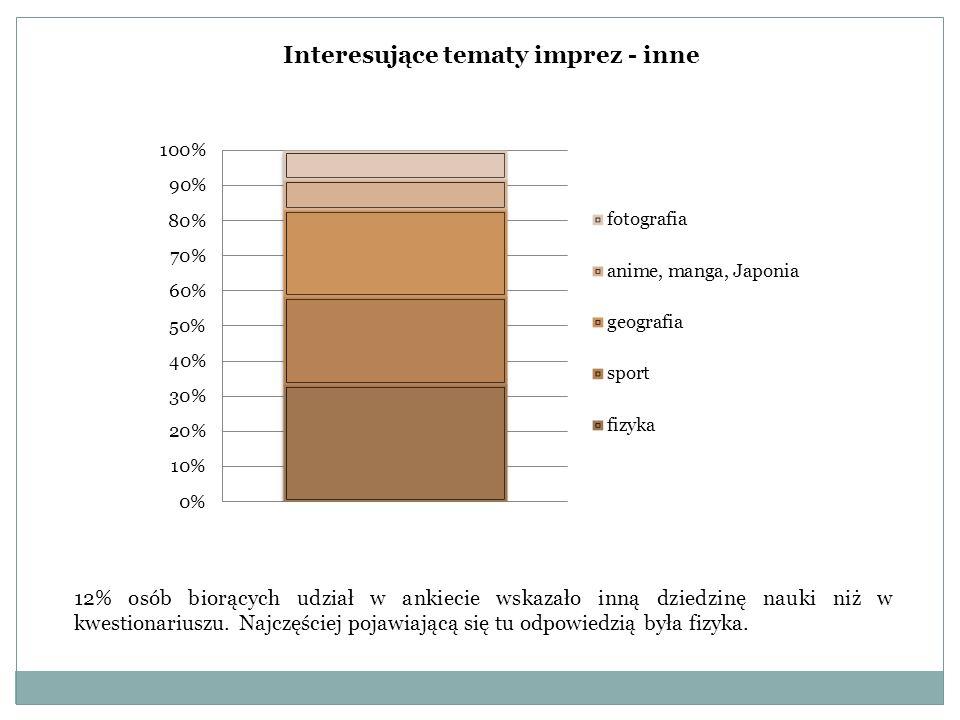 12% osób biorących udział w ankiecie wskazało inną dziedzinę nauki niż w kwestionariuszu. Najczęściej pojawiającą się tu odpowiedzią była fizyka. Inte