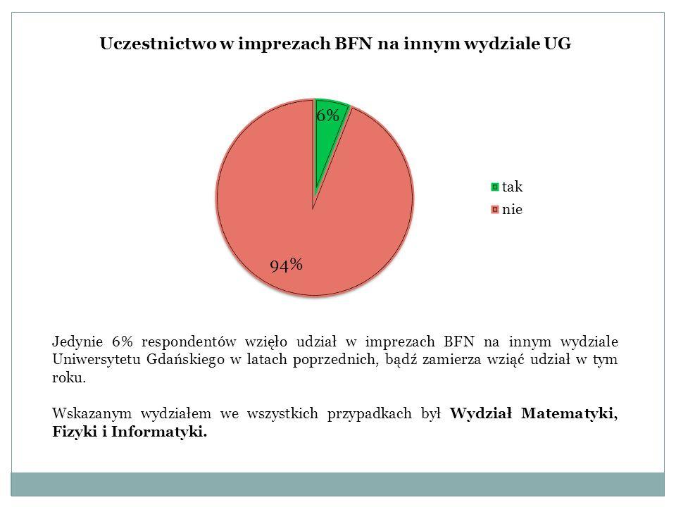 Uczestnictwo w imprezach BFN na innym wydziale UG Jedynie 6% respondentów wzięło udział w imprezach BFN na innym wydziale Uniwersytetu Gdańskiego w latach poprzednich, bądź zamierza wziąć udział w tym roku.