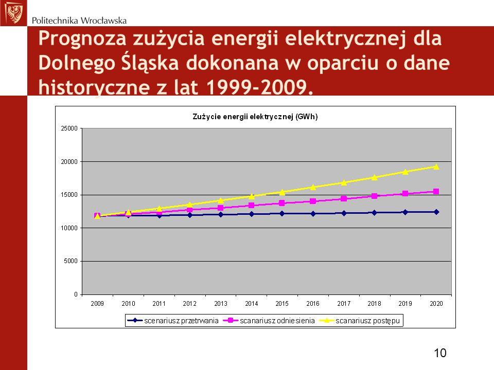 Prognoza zużycia energii elektrycznej dla Dolnego Śląska dokonana w oparciu o dane historyczne z lat 1999-2009. 10