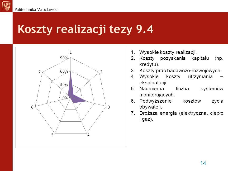 Koszty realizacji tezy 9.4 15 1.Zwiększenie efektywności użytkowania energii przez mieszkańców (drobnych odbiorców).