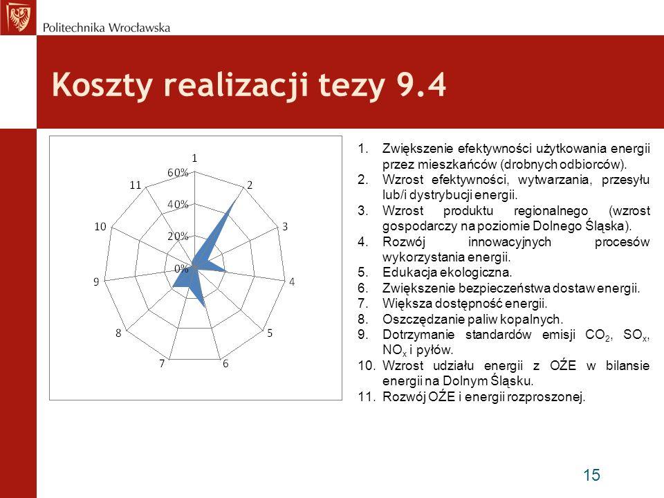 Bariery związane z realizacją tezy 9.4 16 1.Brak jasnej polityki rozwoju energetyki (odnawialnej i rozproszonej) na szczeblu województwa.