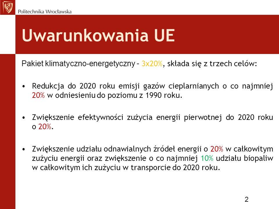 Uwarunkowania UE Pakiet klimatyczno-energetyczny – 3x20%, składa się z trzech celów: Redukcja do 2020 roku emisji gazów cieplarnianych o co najmniej 2