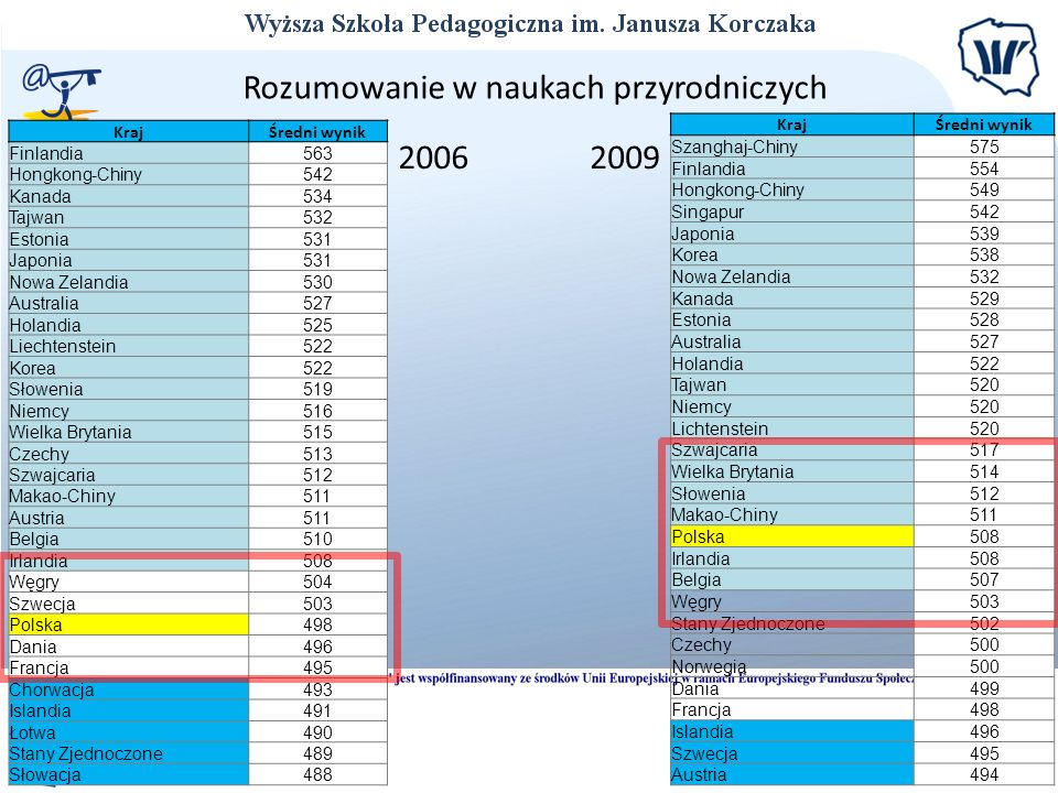 KrajŚredni wynik Finlandia563 Hongkong-Chiny542 Kanada534 Tajwan532 Estonia531 Japonia531 Nowa Zelandia530 Australia527 Holandia525 Liechtenstein522 K