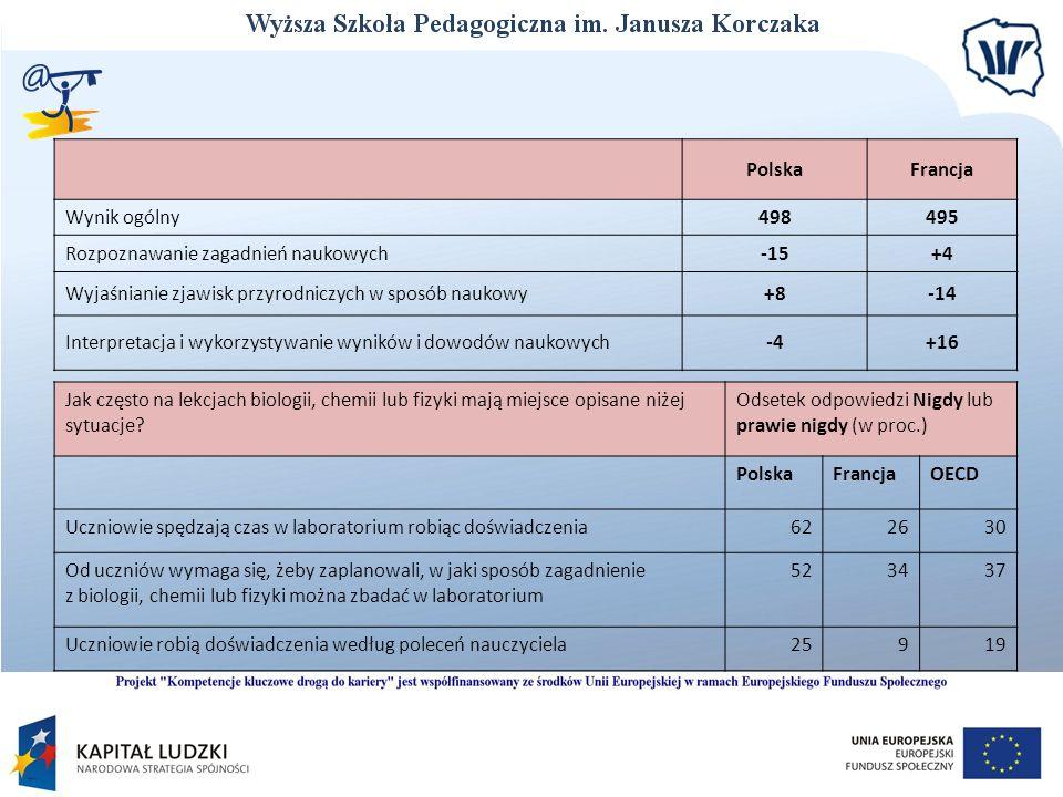 PolskaFrancja Wynik ogólny498495 Rozpoznawanie zagadnień naukowych-15+4 Wyjaśnianie zjawisk przyrodniczych w sposób naukowy+8-14 Interpretacja i wykor