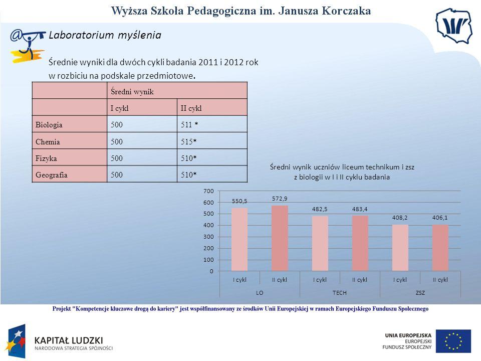 Laboratorium myślenia Średnie wyniki dla dwóch cykli badania 2011 i 2012 rok w rozbiciu na podskale przedmiotowe. Średni wynik I cyklII cykl Biologia5
