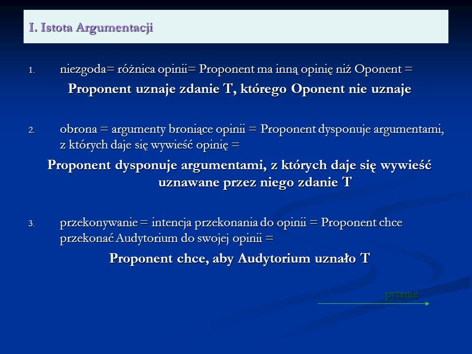 I. Istota Argumentacji 1. niezgoda= różnica opinii= Proponent ma inną opinię niż Oponent = Proponent uznaje zdanie T, którego Oponent nie uznaje 2. ob