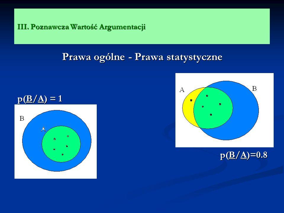 III. Poznawcza Wartość Argumentacji Prawa ogólne - Prawa statystyczne p(B/A) = 1 p(B/A)=0.8