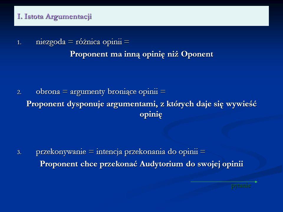 I. Istota Argumentacji 1. niezgoda = różnica opinii = Proponent ma inną opinię niż Oponent 2. obrona = argumenty broniące opinii = Proponent dysponuje