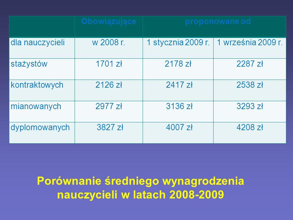 Obowiązująceproponowane od dla nauczycieliw 2008 r.1 stycznia 2009 r.1 września 2009 r. stażystów1701 zł2178 zł2287 zł kontraktowych2126 zł 2417 zł253