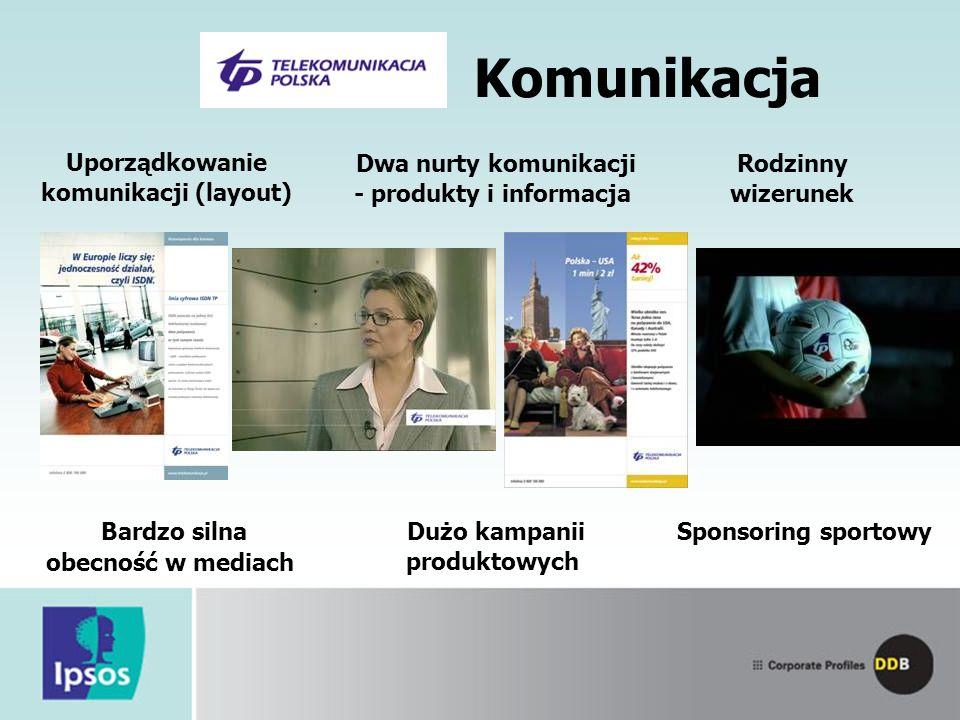 Uporządkowanie komunikacji (layout) Rodzinny wizerunek Dwa nurty komunikacji - produkty i informacja Komunikacja Bardzo silna obecność w mediach Sponsoring sportowy Dużo kampanii produktowych