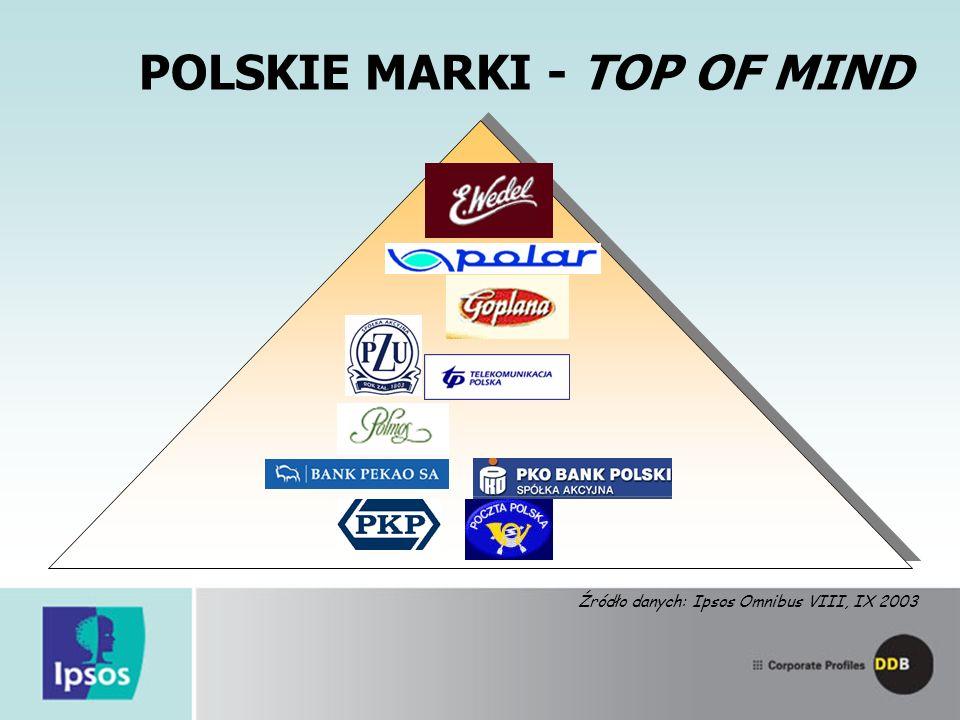 POLSKIE MARKI - TOP OF MIND Źródło danych: Ipsos Omnibus VIII, IX 2003