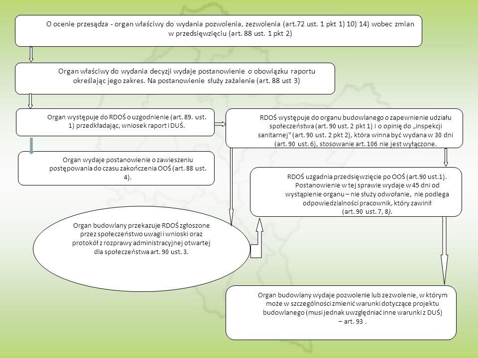 O ocenie przesądza - organ właściwy do wydania pozwolenia, zezwolenia (art.72 ust. 1 pkt 1) 10) 14) wobec zmian w przedsięwzięciu (art. 88 ust. 1 pkt