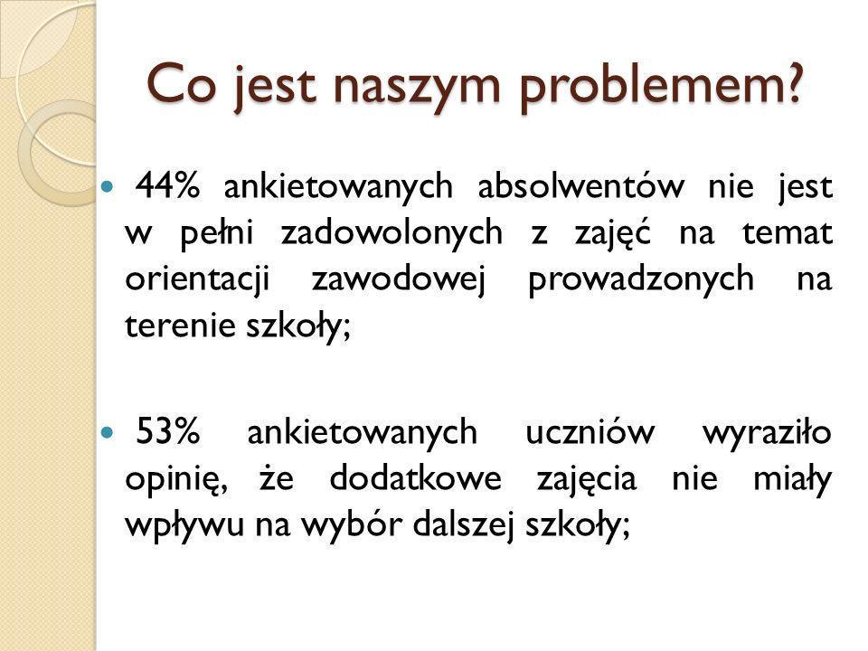 Co jest naszym problemem? 44% ankietowanych absolwentów nie jest w pełni zadowolonych z zajęć na temat orientacji zawodowej prowadzonych na terenie sz
