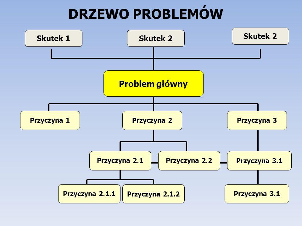 DRZEWO PROBLEMÓW Problem główny Przyczyna 1 Przyczyna 2.1Przyczyna 2.2 Przyczyna 3.1 Skutek 2 Przyczyna 2.1.1Przyczyna 2.1.2 Skutek 1 Skutek 2 Przyczy