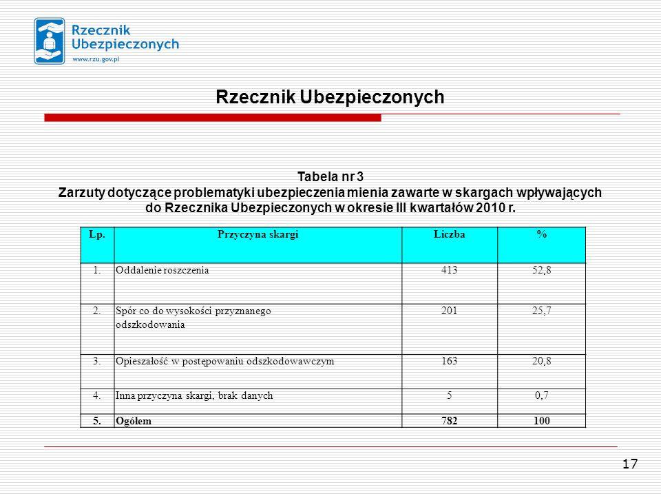17 Rzecznik Ubezpieczonych Lp.Przyczyna skargiLiczba% 1.Oddalenie roszczenia41352,8 2.Spór co do wysokości przyznanego odszkodowania 20125,7 3.Opiesza